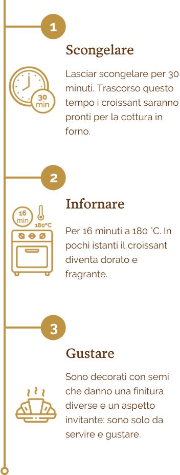 Gama Origin - Timeline  (responsive) ITALIANO