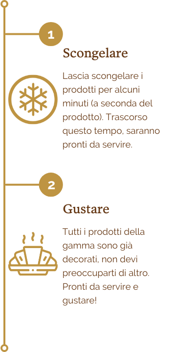 Ready to eat - Timeline (responsive) IT